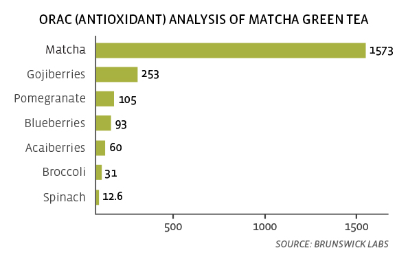 the matcha antiossidante
